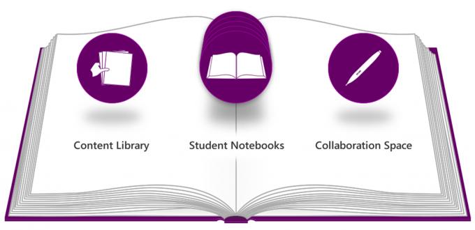 OneNote Class Notebook