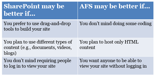 SharePoint and AFS