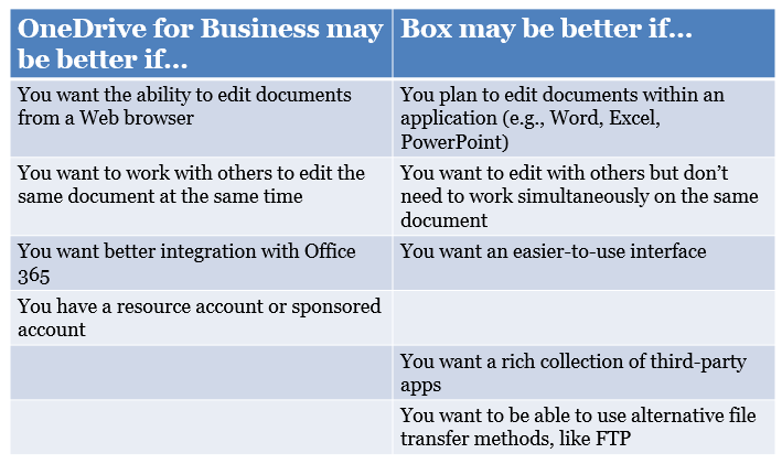 SharePoint and Box